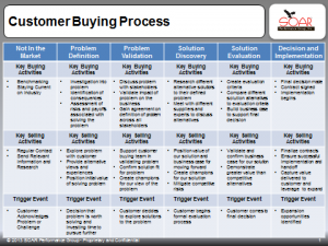 target account selling template - align selling efforts with the buying process for target