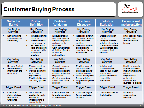 Top Hunters Understand the Buying Process for Target Accounts & Align Their Selling Efforts with the Buying Process