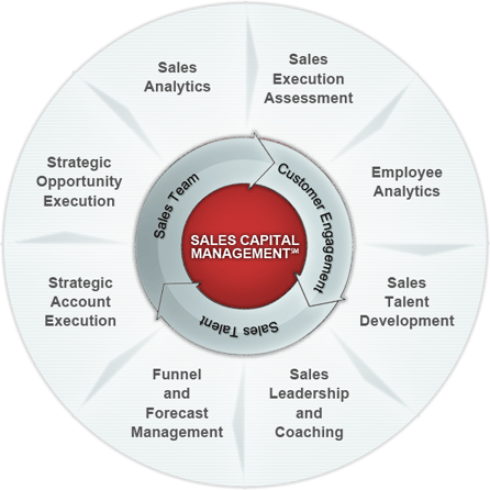 SOAR Sales Capital Management