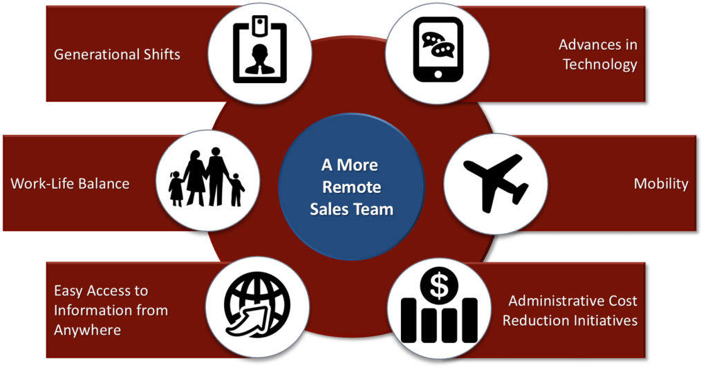 SOAR Performance Group Releases Findings of 2016 Remote Sales Effectiveness Research Study