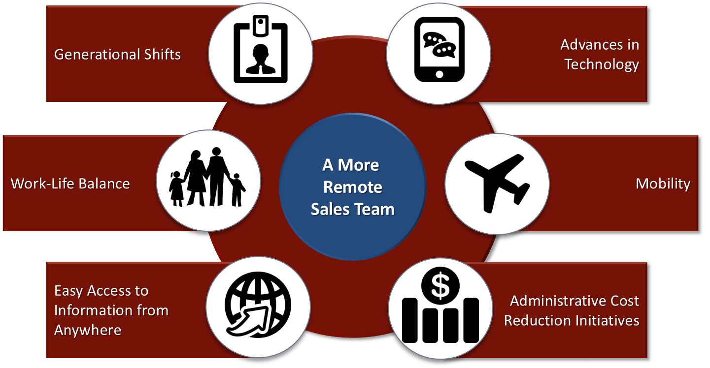 2016 SOAR Remote Sales Execution Effectiveness Research Findings